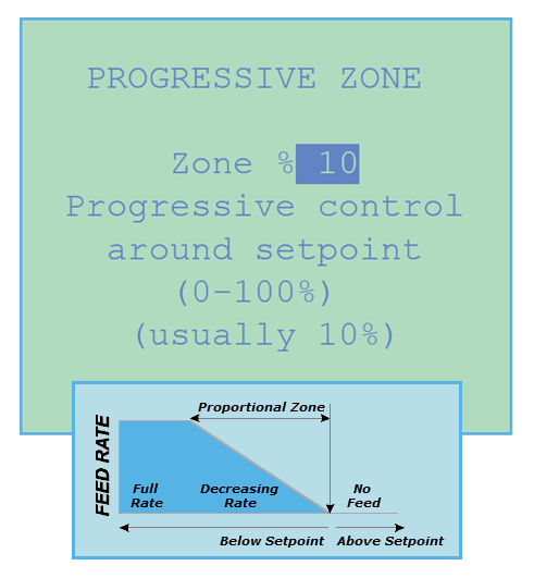 Chemtrol Product - Calculate your proportional zone